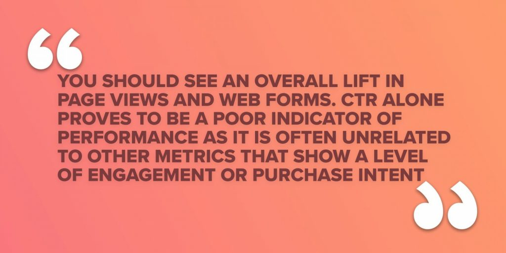 You should see an overall lift in page views and web forms. CTR alone proves to be a poor indicator of performance as it is often unrelated to other metrics that show a level of engagement or purchase intent